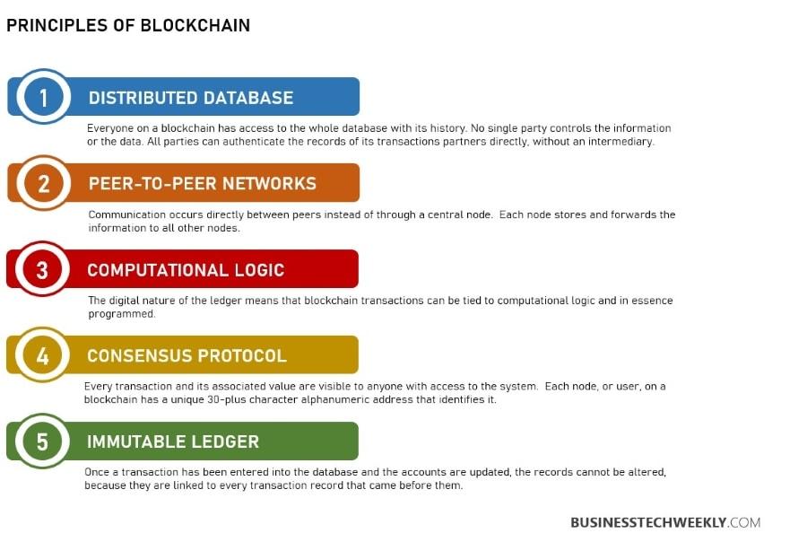 Blockchain Principles Basics - Principles of Blockchain