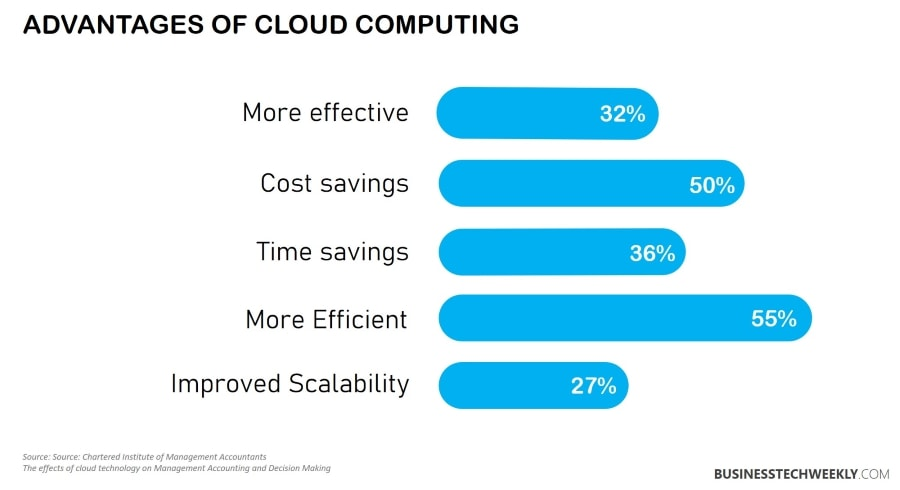 Cloud Services and Solutions - Advantages of Cloud Computing