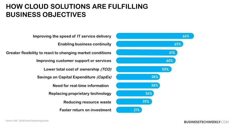 Cloud Services and Solutions - How the Cloud is fulfills Business Objectives